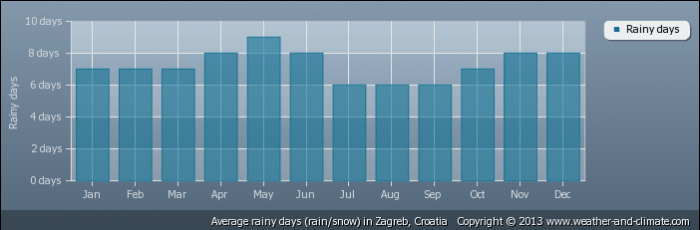CROATIA average-raindays-croatia-zagreb