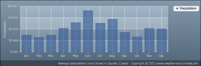CROATIA average-rainfall-croatia-zagreb