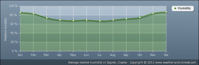 CROATIA average-relative-humidity-croatia-zagreb