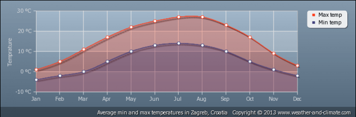 CROATIA average-temperature-croatia-zagreb