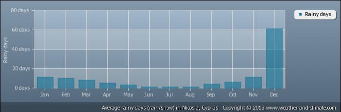 CYPRUS average-raindays-cyprus-nicosia