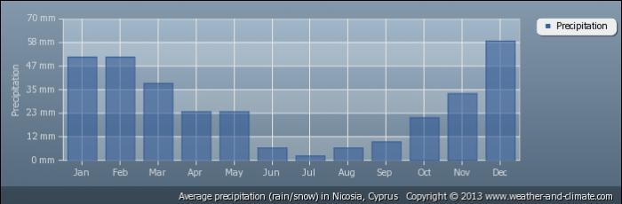 CYPRUS average-rainfall-cyprus-nicosia