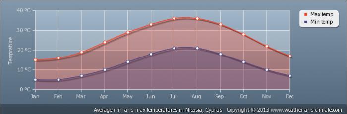 CYPRUS average-temperature-cyprus-nicosia
