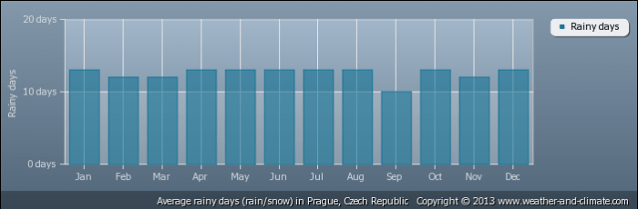 CZECH REPUBLIC average-raindays-czech-republic-prague