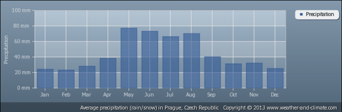CZECH REPUBLIC average-rainfall-czech-republic-prague