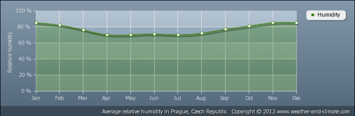 CZECH REPUBLIC average-relative-humidity-czech-republic-prague