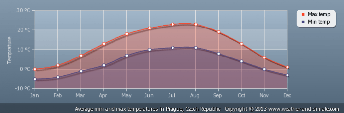 CZECH REPUBLIC average-temperature-czech-republic-prague