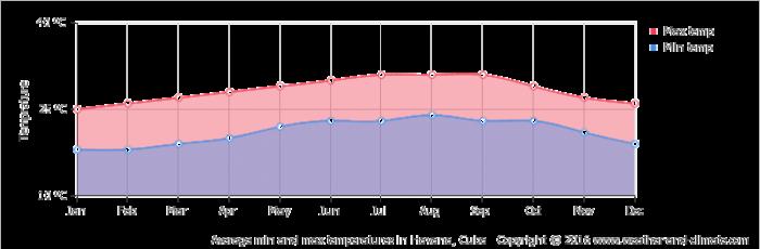 Cuba average-temperature-cuba-havana