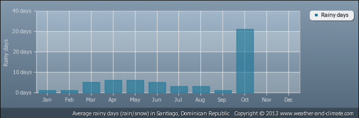 DOMINICAN REPUBLIC average-raindays-dominican-republic-santiago