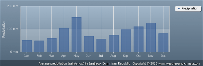 DOMINICAN REPUBLIC average-rainfall-dominican-republic-santiago