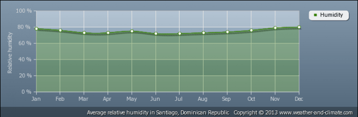 DOMINICAN REPUBLIC average-relative-humidity-dominican-republic-santiago