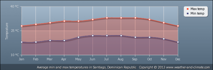DOMINICAN REPUBLIC average-temperature-dominican-republic-santiago