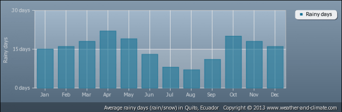 ECUADOR average-raindays-ecuador-quito