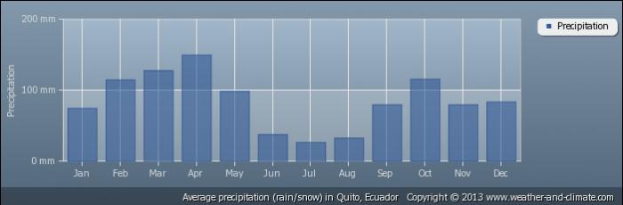 ECUADOR average-rainfall-ecuador-quito