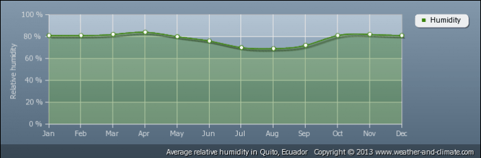ECUADOR average-relative-humidity-ecuador-quito
