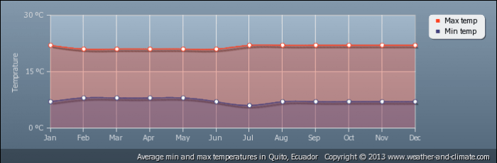 ECUADOR average-temperature-ecuador-quito