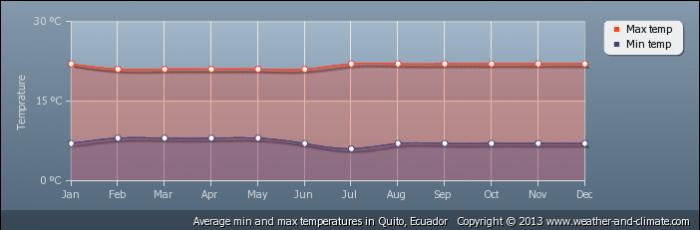 ECUADOR average-temperature-ecuador-quito