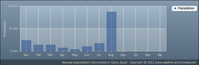 EGYPT average-rainfall-egypt-cairo