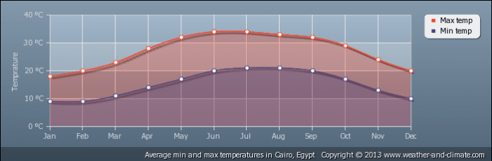 EGYPT average-temperature-egypt-cairo