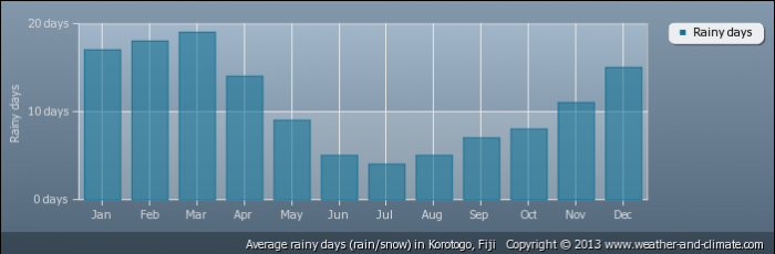 FIJI average-raindays-fiji-korotogo