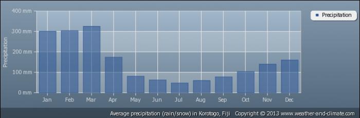 FIJI average-rainfall-fiji-korotogo