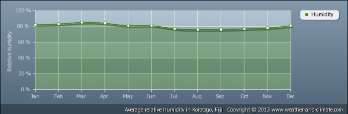 FIJI average-relative-humidity-fiji-korotogo