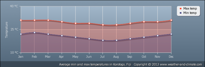 FIJI average-temperature-fiji-korotogo