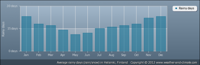 FINLAND average-raindays-finland-helsinki