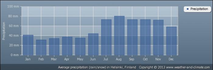 FINLAND average-rainfall-finland-helsinki