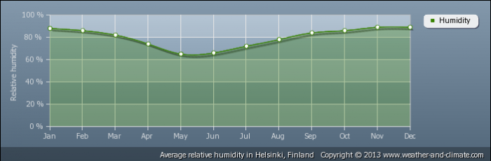 FINLAND average-relative-humidity-finland-helsinki