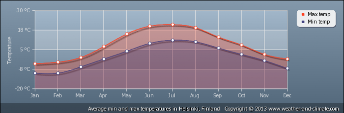 FINLAND average-temperature-finland-helsinki