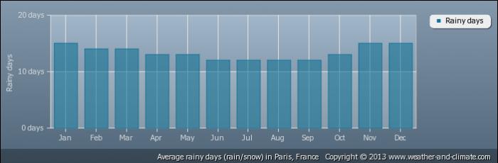 FRANCE average-raindays-france-paris