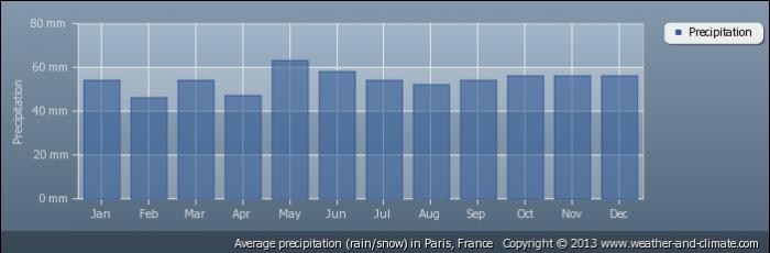 FRANCE average-rainfall-france-paris