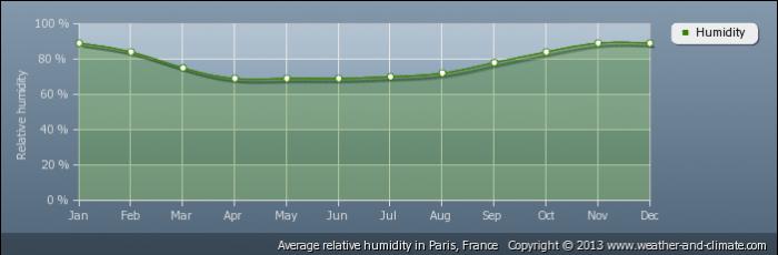 FRANCE average-relative-humidity-france-paris