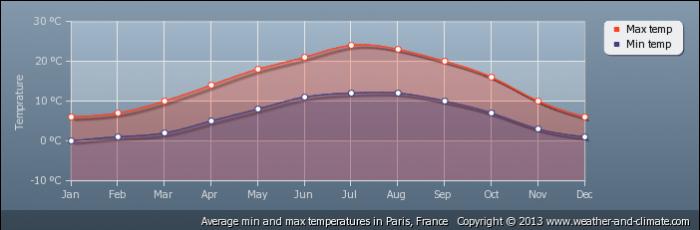 FRANCE average-temperature-france-paris