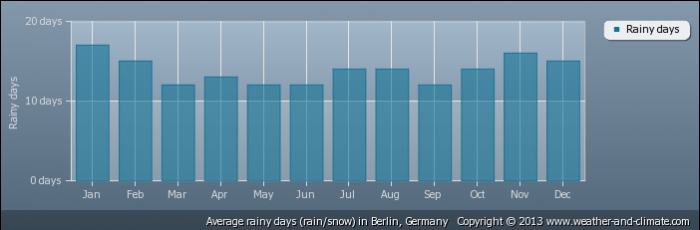 GERMANY average-raindays-germany-berlin