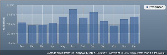 GERMANY average-rainfall-germany-berlin