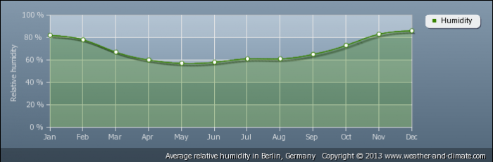 GERMANY average-relative-humidity-germany-berlin