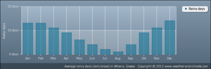 GREECE average-raindays-greece-athens