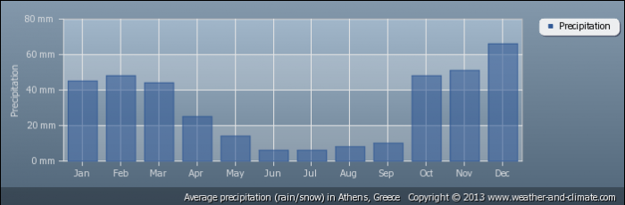 GREECE average-rainfall-greece-athens