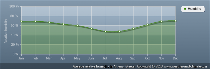 GREECE average-relative-humidity-greece-athens