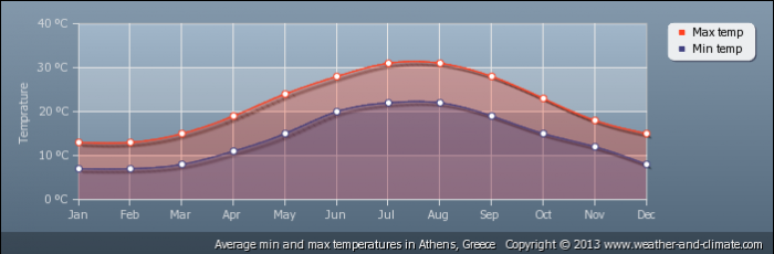 GREECE average-temperature-greece-athens