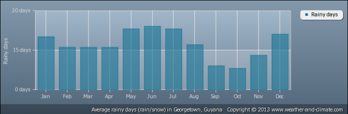 GUYANA average-raindays-guyana-georgetown
