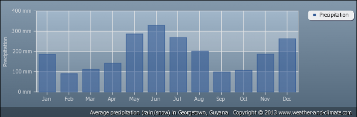 GUYANA average-rainfall-guyana-georgetown