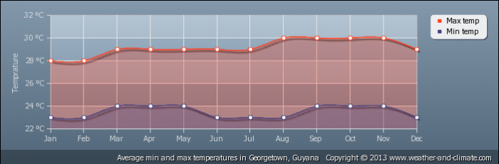 GUYANA average-temperature-guyana-georgetown