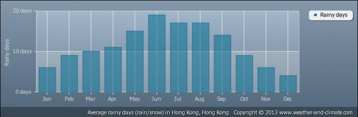 HONG KONG average-raindays-hong-kong-hong-kong