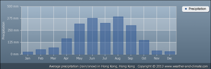 HONG KONG average-rainfall-hong-kong-hong-kong