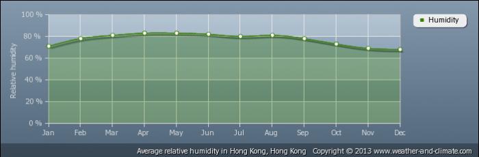 HONG KONG average-relative-humidity-hong-kong-hong-kong
