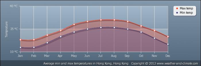 HONG KONG average-temperature-hong-kong-hong-kong