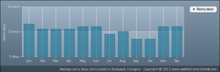 HUNGARY average-raindays-hungary-budapest